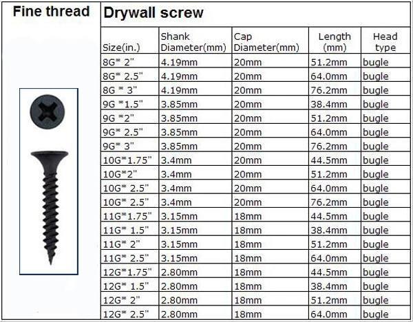 safe drywall screw overseas market for bridge